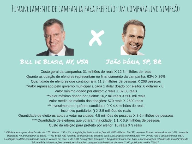Bill de Blasio, NY x João Dória, SP